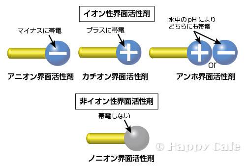 界面活性剤の種類