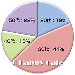 購入者の年代別割合