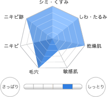 chart_qlotion