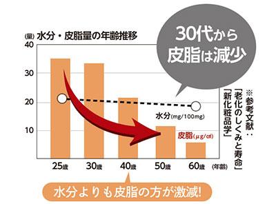 年齢ごとの皮脂量と水分量のグラフ