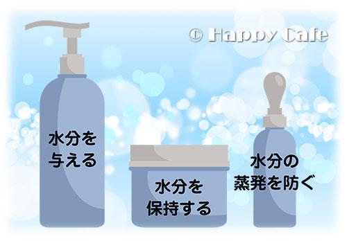保湿の3つの因子