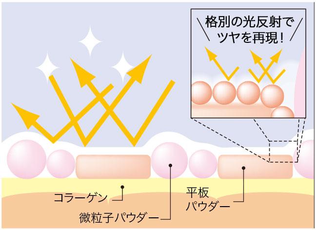 3種のパウダーが紫外線をブロック