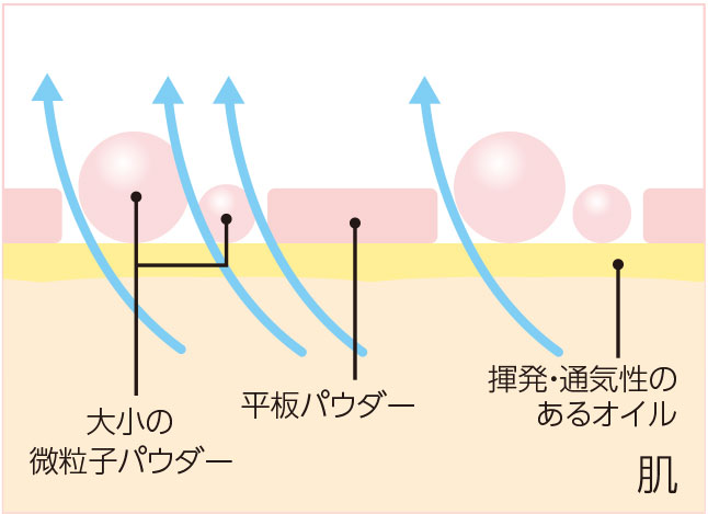 3種のパウダーが空気の通り道を作る