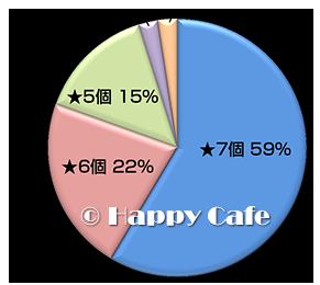 星の数のグラフ