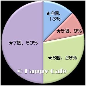 ★の数の集計グラフ