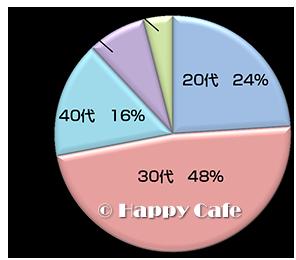 購入者の年齢層のグラフ