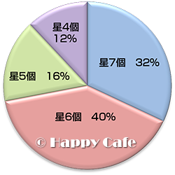 購入者の星の数のグラフ