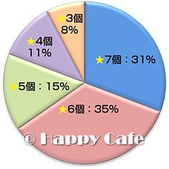 購入者の評価のグラフ
